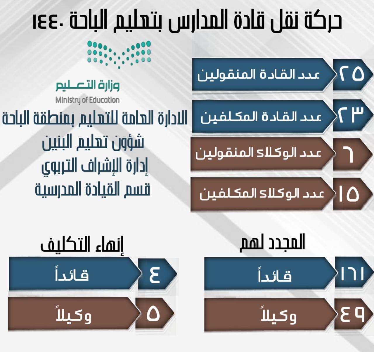 بالأسماء حركة نقل 278 قائدا ووكيلا لمدارس تعليم منطقة الباحة