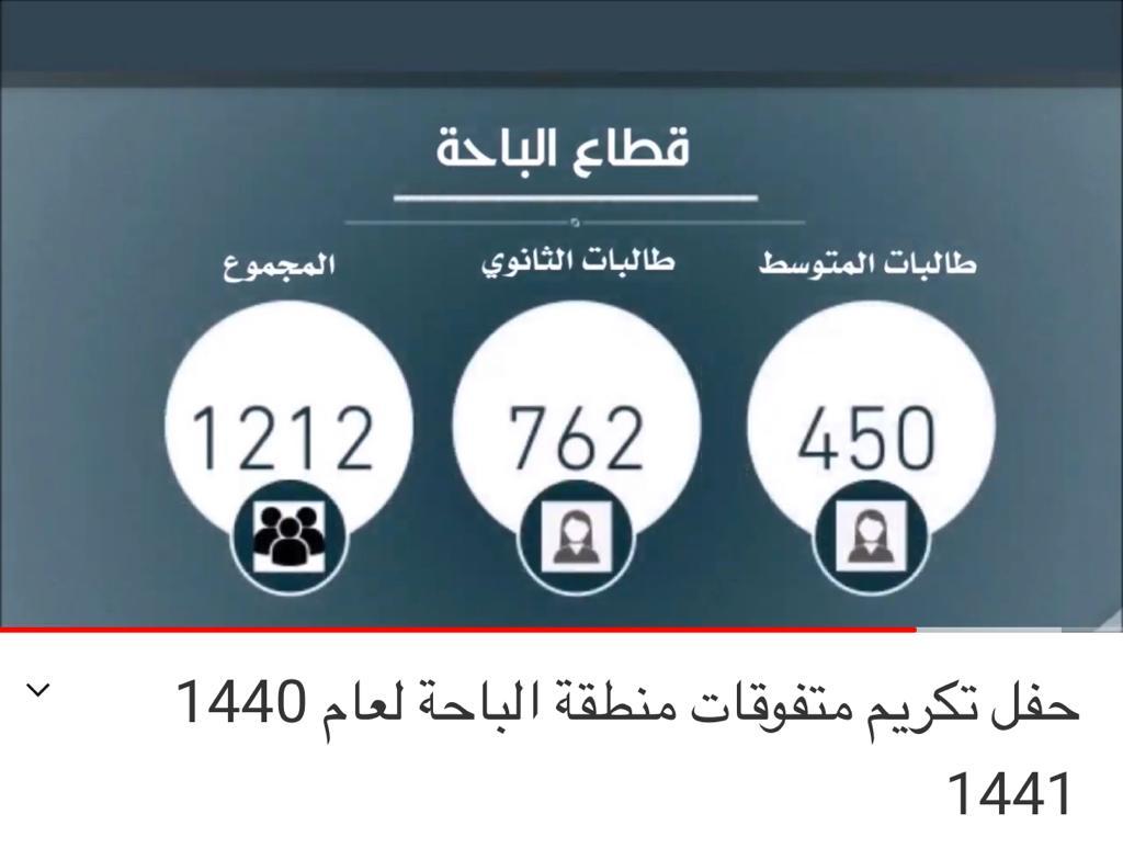 تعليم الباحة يحتفي بـ 3143 طالبة متفوقه افتراضيا