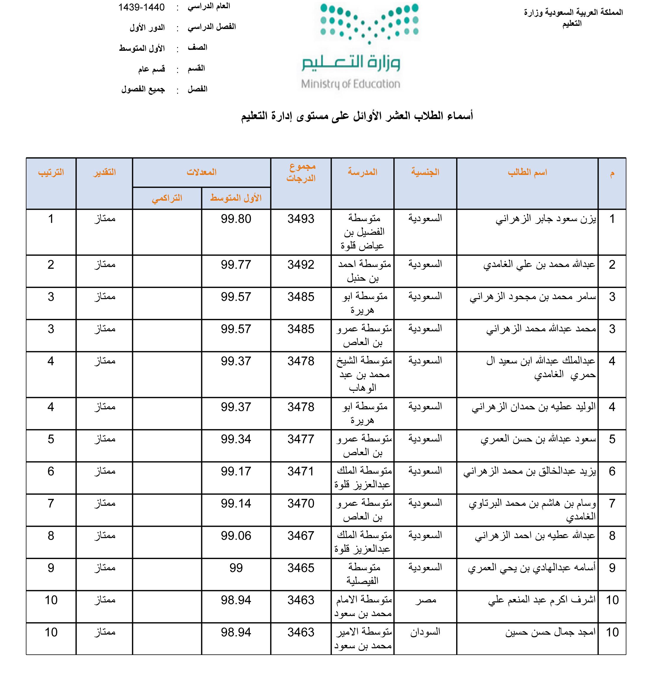 أسماء العشر الأوائل على مستوى إدارة التعليم في المرحلة المتوسطة بنين